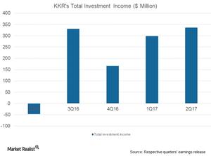 uploads/2017/08/KKR-inv-income-1.png