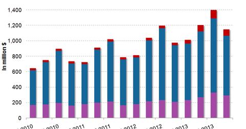 uploads/2014/04/Expedia-Ad-Revenues.png