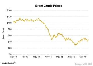 uploads/2016/08/Oil-Prices-1.jpg