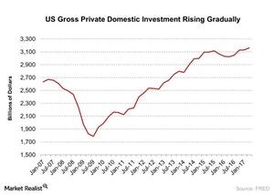 uploads/2017/07/US-Gross-Private-Domestic-Investment-Rising-Gradually-2017-07-29-1.jpg