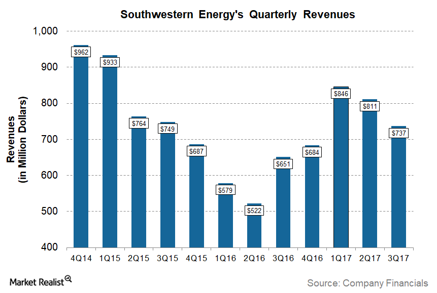 uploads///SWN Q Post Revenues