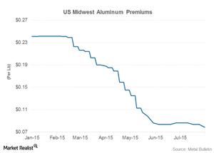 uploads/2015/08/part-8-aluminum-premiums1.png