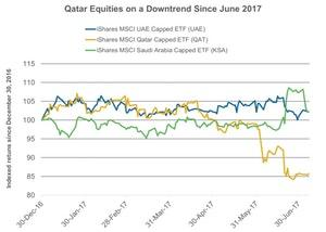 uploads///Qatar Equities on a Downtrend Since June
