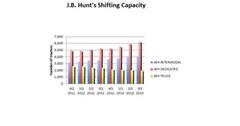 uploads///JBHT shifting capacity