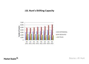 uploads/2014/12/JBHT-shifting-capacity11.png