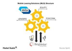 uploads/2015/11/Telecom-MLS-Structure1.jpg