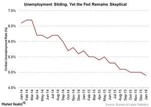 uploads/2016/03/unemployment-rate1.jpg