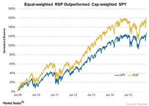 uploads/// SPY vs RSP