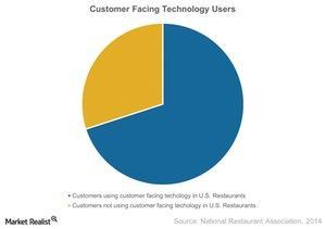 uploads/2015/03/Customer-Facing-Technology-Users-2015-03-251.jpg