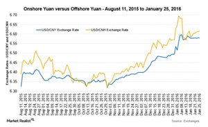 uploads///CNY vs CNH