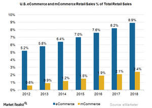 uploads/2015/04/eCommerce-and-mCommerce-U.S.-Sales2.png