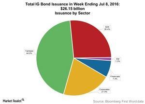 uploads/2016/07/Total-IG-Bond-Issuance-in-Week-Ending-Jul-8-2016-2.jpg