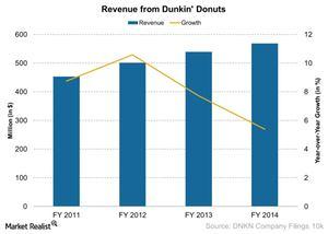 uploads/2015/04/Revenue-from-Dunkin-Donuts-2015-04-012.jpg