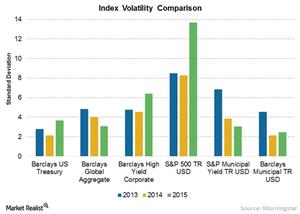 uploads/// Index Volatility