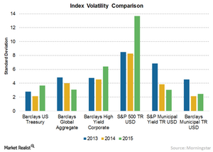 uploads/2016/06/3-Index-Volatility-1.png