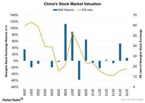 uploads///Chinas Stock Market Valuation