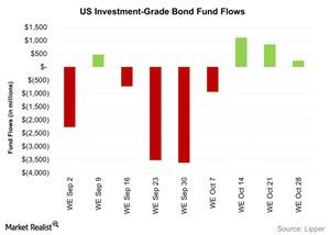 uploads///US Investment Grade Bond Fund Flows