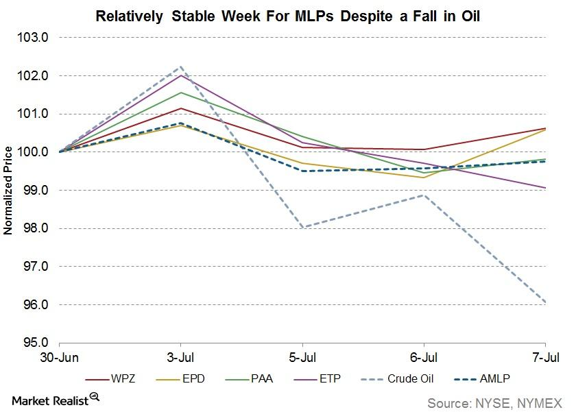 uploads///relatively stable week for mlps