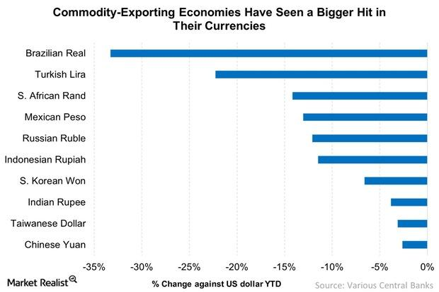 uploads///Commodity Exporting Economies Have Seen a Bigger Hit in Their Currencies