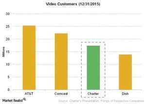 uploads///Telecom Video Customers