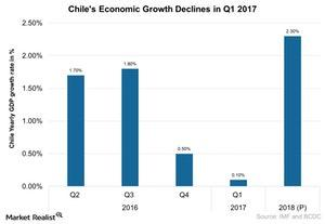 uploads/2017/06/Chiles-Economic-Growth-Declines-in-Q1-2017-2017-06-15-1.jpg