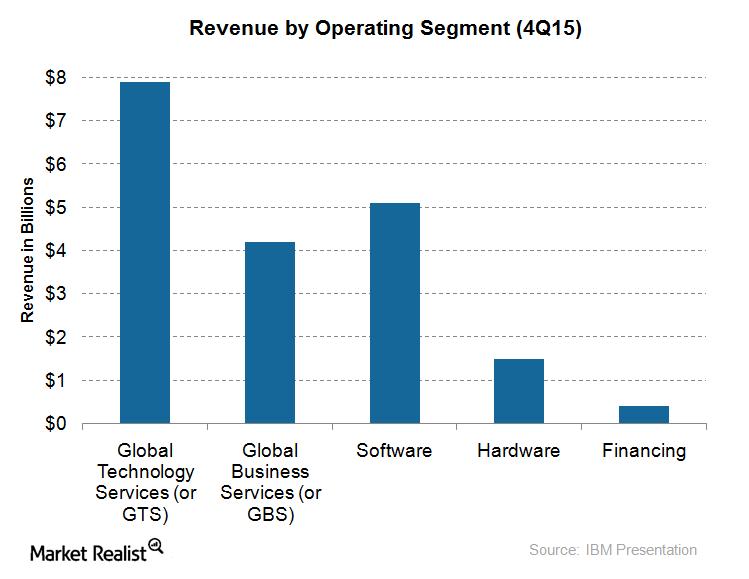 uploads///revenue segment Q