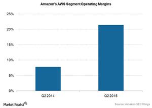 uploads///Amazon AWS operating margin
