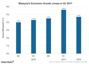 uploads///Malaysias Economic Growth Jumps in Q