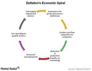 uploads/2015/03/deflations-economic-spiral1.jpg