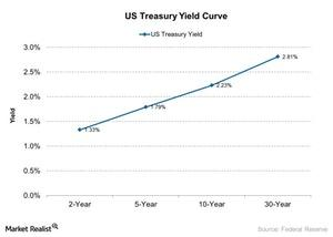 uploads///US Treasury Yield Curve