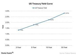 uploads/2017/08/US-Treasury-Yield-Curve-2017-08-10-1.jpg