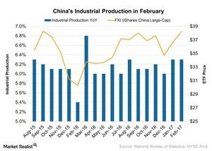 uploads///Chinas Industrial Production in February