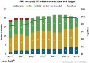 uploads/2018/04/FMC-Analysts-NTM-Recommendation-and-Target-2018-04-19-1.jpg