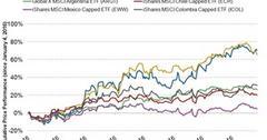 uploads///latin america price performance