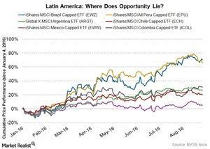 uploads/2016/08/latin-america-price-performance-1.jpg