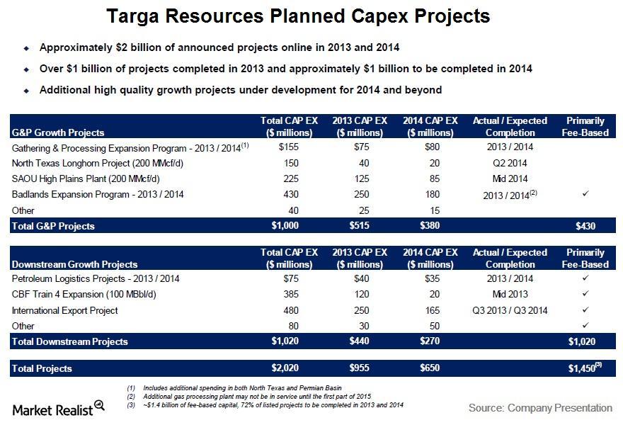 uploads///Targa Resources Planned Capex