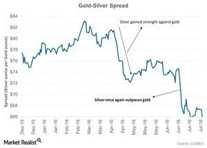 uploads/2016/08/Gold-Silver-Spread-2016-07-29-1-1-1-1-1.jpg