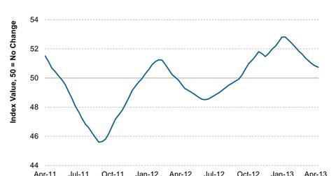 uploads/2013/05/HSBC-Brazil-Manufacturing-PMI-2013-05-02.jpg