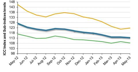 uploads/2013/05/Brazil-Consumer-Confidence-and-Sub-Indices-2013-05-28.jpg