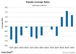 uploads/2016/07/Expedia-leverage-1.png