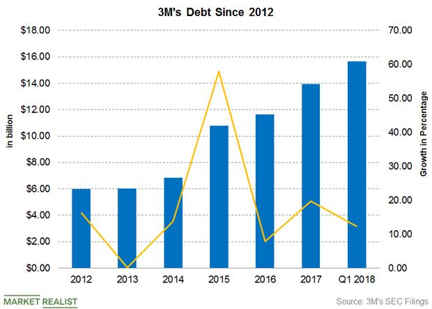 uploads///Part  Debt June