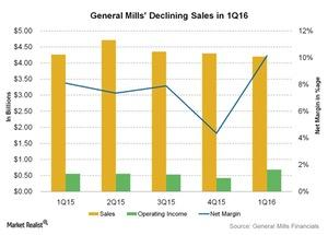 uploads///General Mills Declining Sales in Q