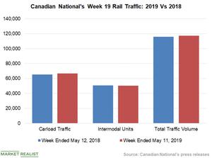 uploads/2019/05/Chart-6-CNI-1.png