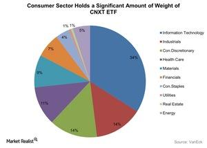 uploads///Consumer Sector Holds a Significant Amount of Weight of CNXT ETF