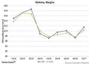 uploads/2017/07/refining-margins-1.jpg