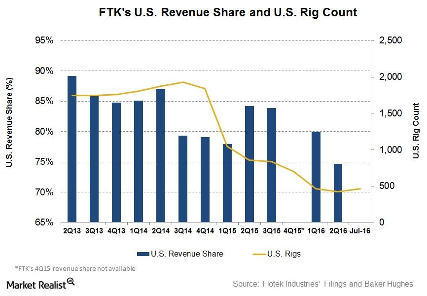 uploads///US Rev and Rig count