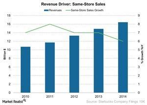 uploads///Revenue Driver Same Store Sales