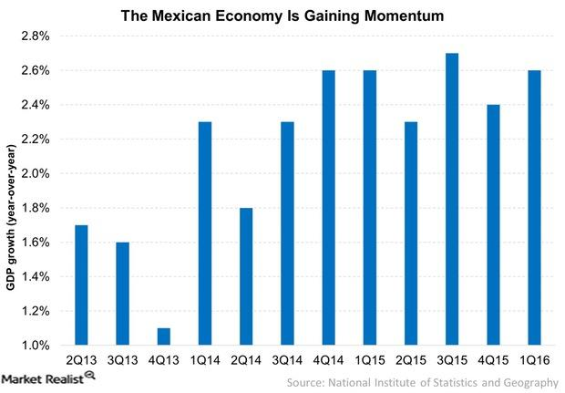 uploads///The Mexican Economy Is Gaining Momentum