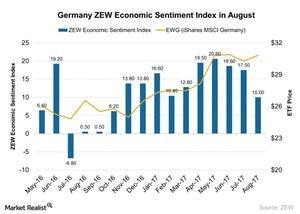 uploads/2017/08/Germany-ZEW-Economic-Sentiment-Index-in-August-2017-08-23-1.jpg