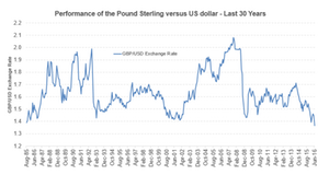 uploads/2016/06/GBP-30-year-1.png